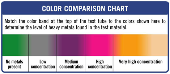 Heavy Metals Test  The WorldS Home Method Of Screening Heavy Metals