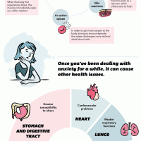 The Affects Anxiety Has On Your Body